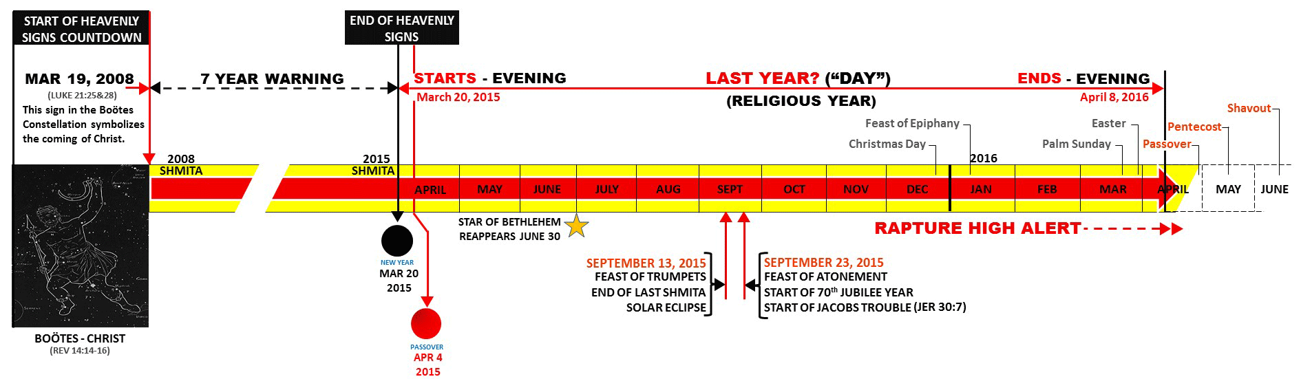 THE LAST YEAR TIMELINE CHART